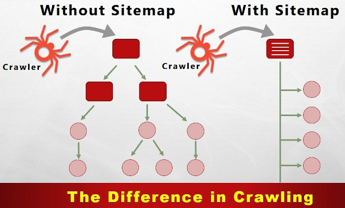 Difference in Crawling with and without Sitemap for Blogger