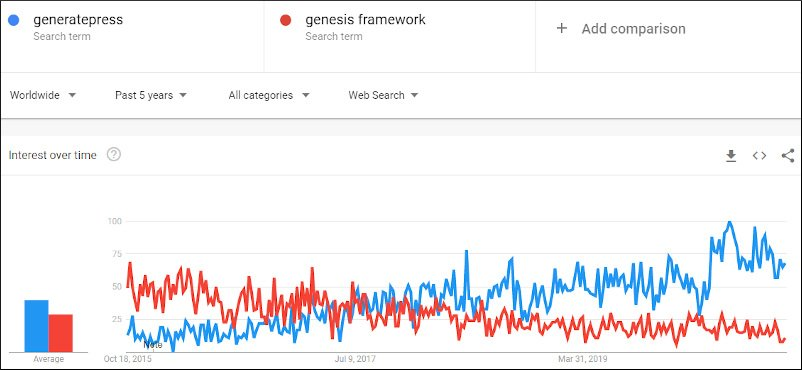 generatepress vs genesis google trends popularity compared