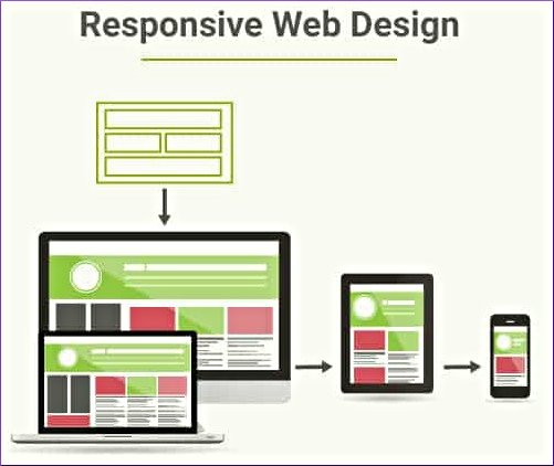 what is responsive web designing